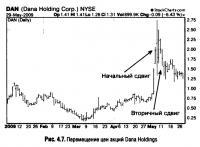Рис. 4.7. Перемещение цен акций Dana Holdings