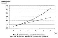 Рис. 5. Сравнение сумм выплат по ставкам простых и сложных процентов, ставка 24% годовых