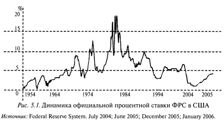 Рис. 5.1. Динамика официальной процентной ставки ФРС в США