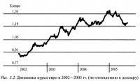 Рис. 5.2. Динамика курса евро в 2002—2005 гг.