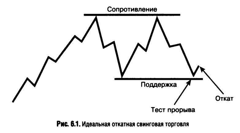 Рис. 6.1. Идеальная откатная свинговая торговля