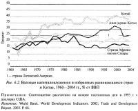Рис. 6.2. Валовые капиталовложения в избранных развивающихся стран и Китае