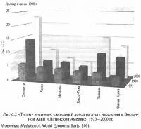 Рис. 6.3. Ежегодный доход на душу населения в Восточной Азии и Латинской Америке