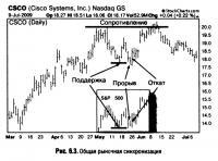 Рис. 6.3. Общая рыночная синхронизация