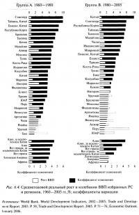 Рис. 6.4. Среднегодовой реальный рост и колебания ВВП избранных PC и регионов