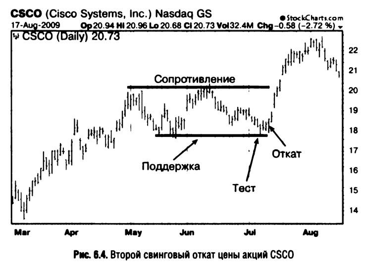 Рис. 6.4. Второй свинговый откат цены акций CSCO