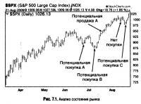Рис. 7.1. Анализ состояния рынка