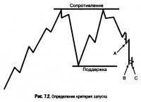 Рис. 7.2. Определение критерия запуска