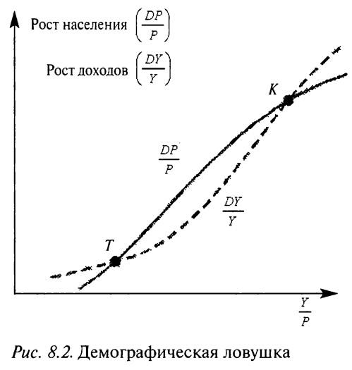 Рис. 8.2. Демографическая ловушка