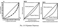 Рис. 8.4. Кривая Лоренца