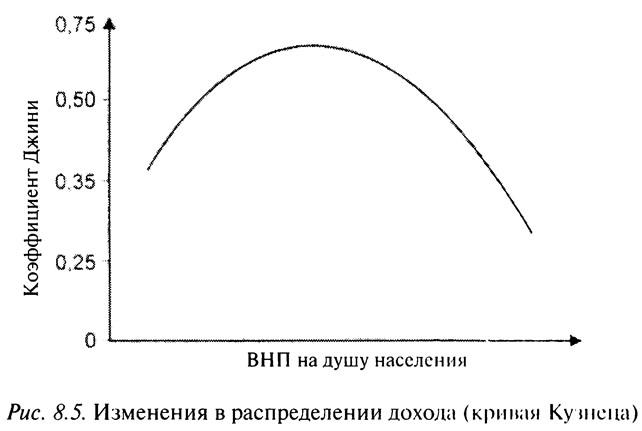 Рис. 8.5. Изменения в распределении дохода (кривая Кузнеца)