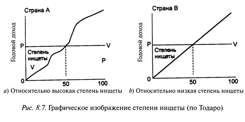 Рис. 8.7. Графическое изображение степени нищеты