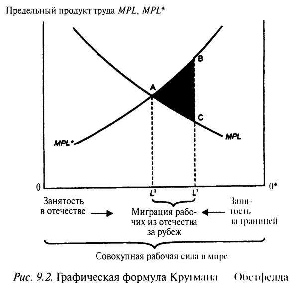 Рис. 9.2. Графическая формула Кругмана-Обстфелда