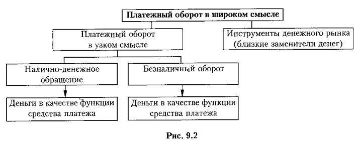 Рис. 9.2. Платежный оборот в широком смысле