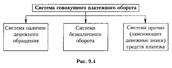 Рис. 9.4. Система совокупного платежного оборота