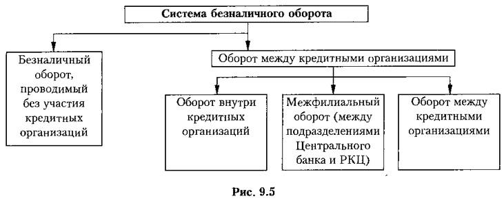 Рис. 9.5. Система безналичного оборота