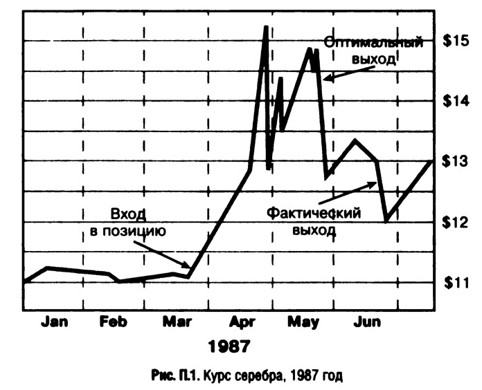 Рис. П.1. Курс серебра, 1987 год