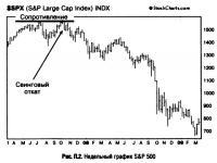 Рис. П.2. Недельный график S&P 500