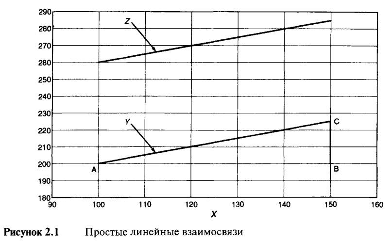Рисунок 2.1. Простые линейные взаимосвязи