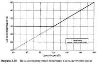 Рисунок 2.10. Цена конвертируемой облигации в день истечения срока