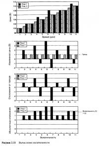 Рисунок 2.11. Вычисление волатильности