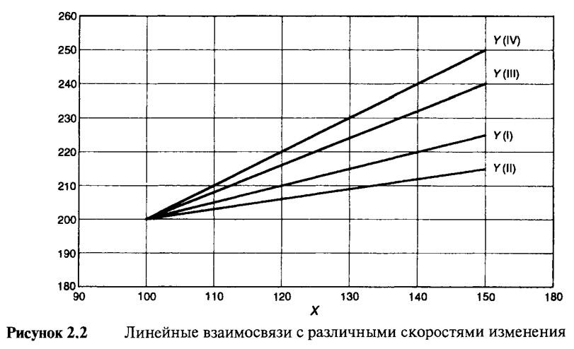 Рисунок 2.2. Линейные взаимосвязи с различными скоростями изменения