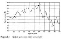 Рисунок 2.4. График временных рядов цены акции