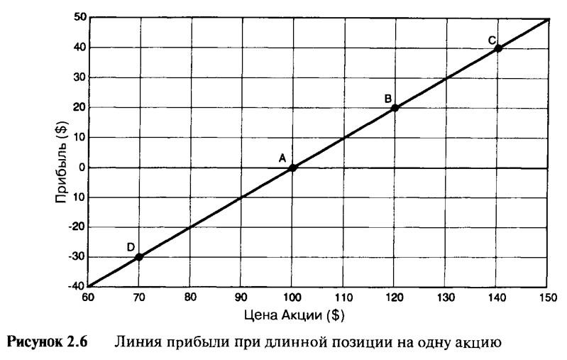 Рисунок 2.6. Линия прибыли при длинной позиции на одну акцию