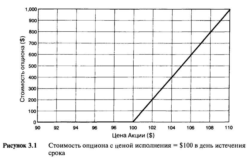 Рисунок 3.1. Стоимость опциона с ценой исполнения = $100 в день истечения срока