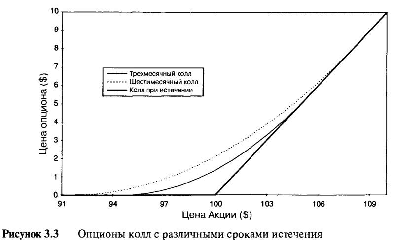 Рисунок 3.3. Опционы колл с различными сроками истечения