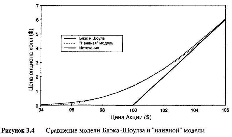 Рисунок 3.4. Сравнение модели Блэка-Шоулза и наивной модели