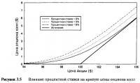 Рисунок 3.5. Влияние процентной ставки на кривую цены опциона колл
