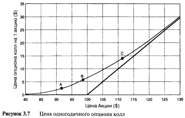 Рисунок 3.7. Цена одногодичного опциона колл