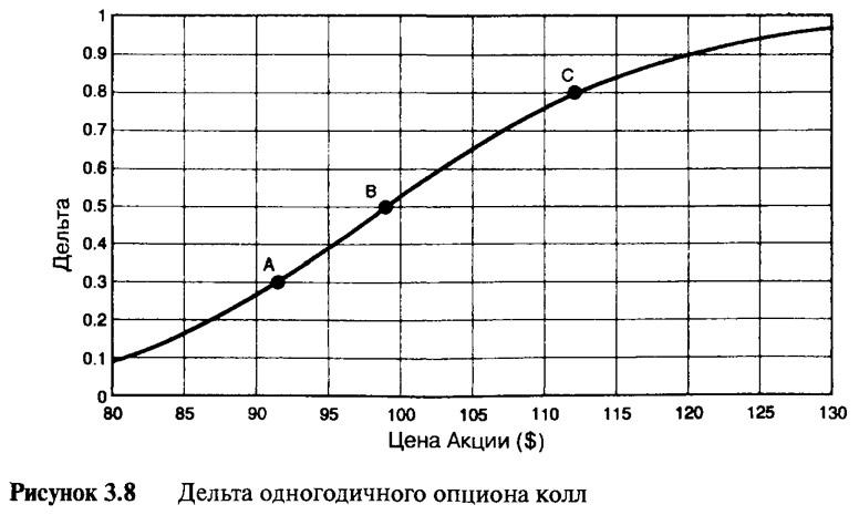 Рисунок 3.8. Дельта одногодичного опциона колл