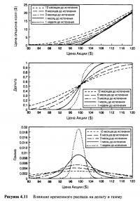 Рисунок 4.11. Влияние временного распада на дельту и гамму
