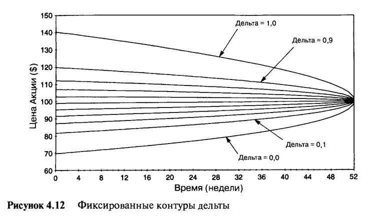 Рисунок 4.12. Фиксированные контуры дельты