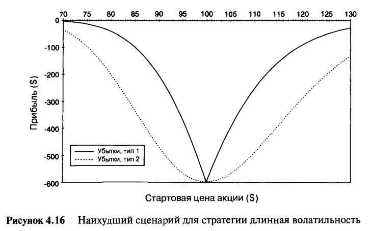 Рисунок 4.16. Наихудший сценарий для стратегии длинная волатильность