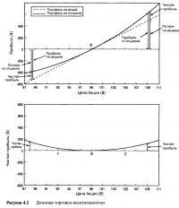 Рисунок 4.2. Длинная торговля волатильностью