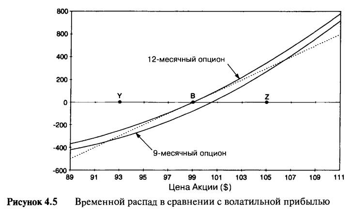 Рисунок 4.5. Временной распад в сравнении с волатильной прибылью