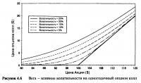 Рисунок 4.6. Вега — влияние волатильности на одногодичный опцион колл
