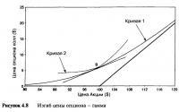 Рисунок 4.8. Изгиб цены опциона — гамма