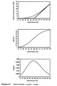 Рисунок 4.9. Цена опциона — дельта — гамма