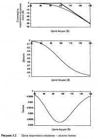 Рисунок 5.2. Цена короткого опциона — дельта-гамма
