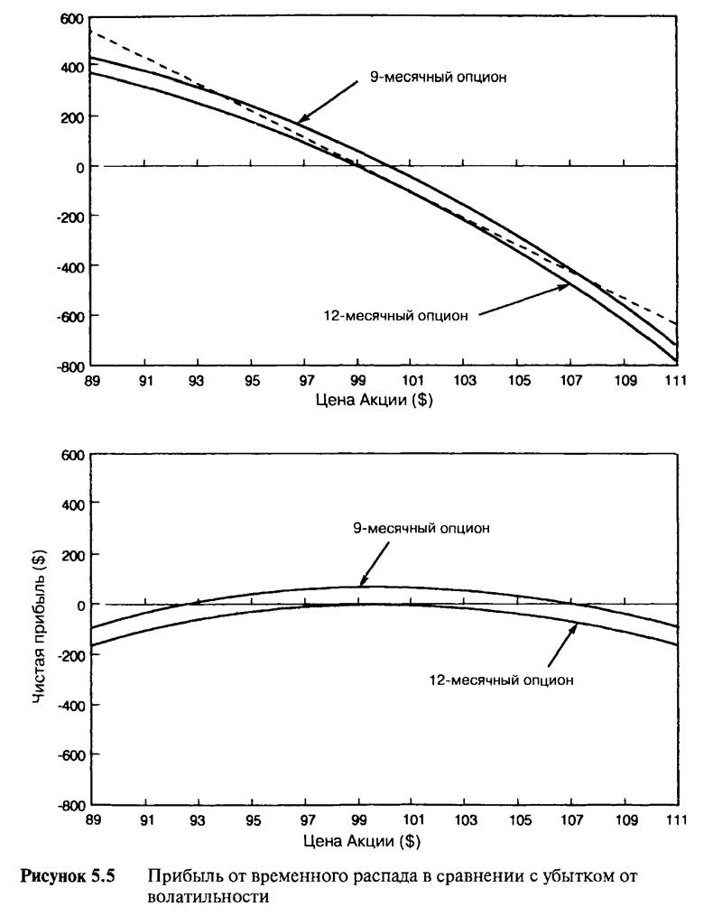 Рисунок 5.5. Прибыль от временного распада в сравнении с убытком от волатильности