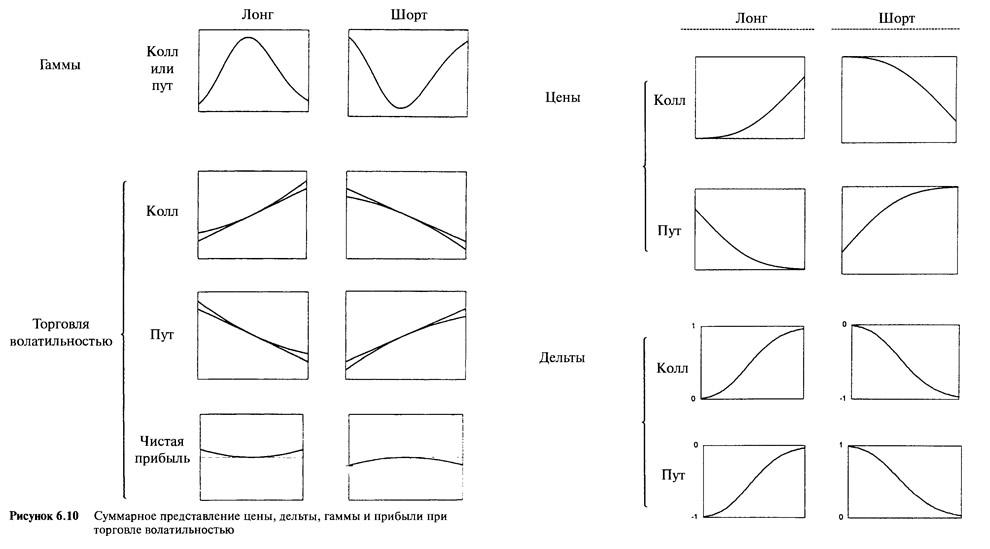 Рисунок 6.10. Суммарное представление цены, дельты, гаммы и прибыли