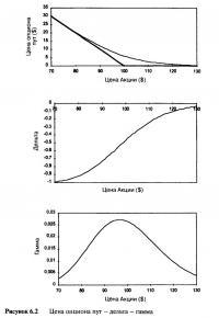 Рисунок 6.2. Цена опциона пут — дельта — гамма