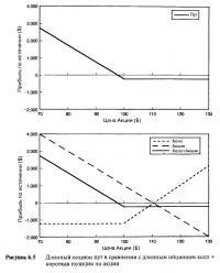 Рисунок 6.5. Длинный опцион пут в сравнении с длинным опционом колл + короткая позиция по акции