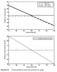 Рисунок 6.6. Синтезирование короткой позиции по акции