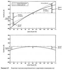 Рисунок 6.9. Короткая торговля волатильностью с короткими опционами пут