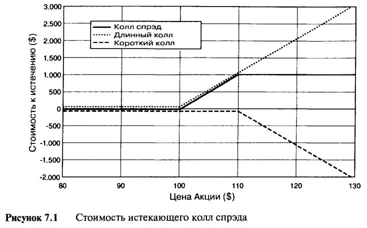 Рисунок 7.1. Стоимость истекающего колл спрэда